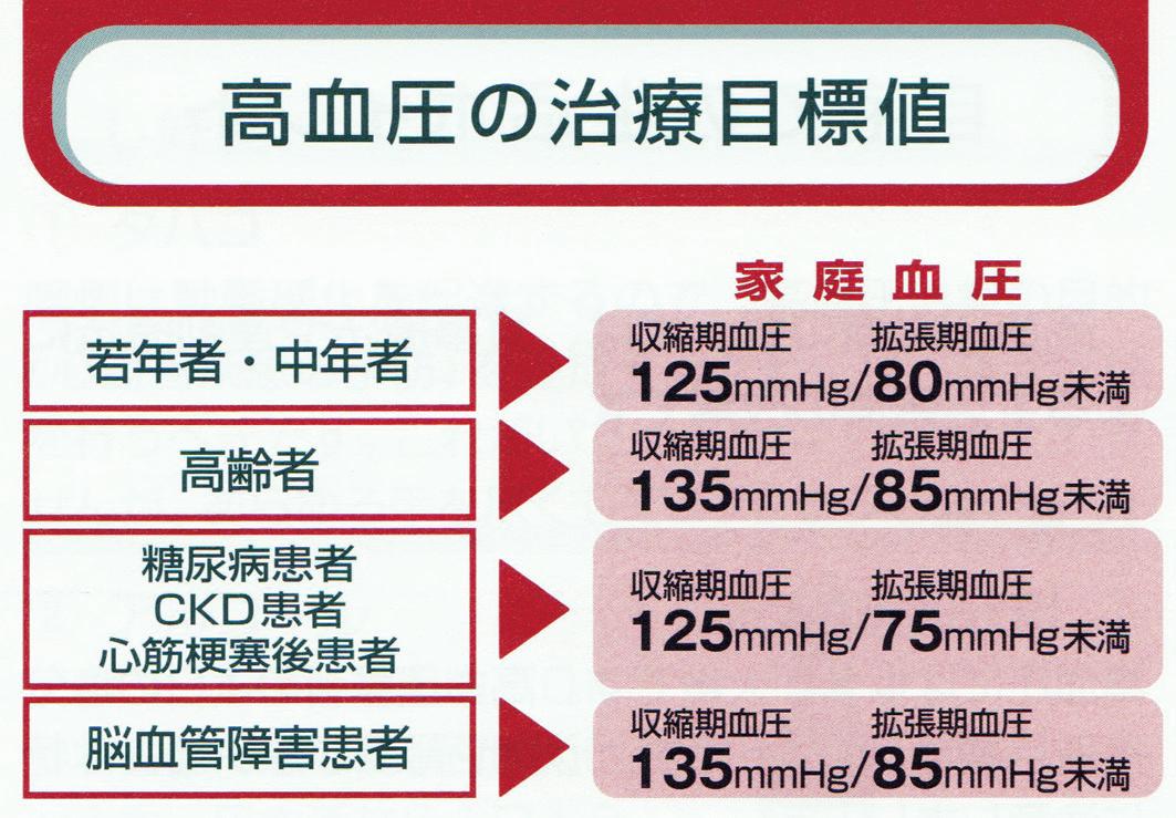 高血圧 | 病気の話 | 中野胃腸病...